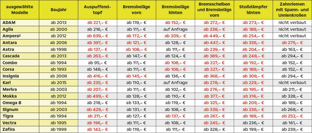 MH - OSKO-Tabelle